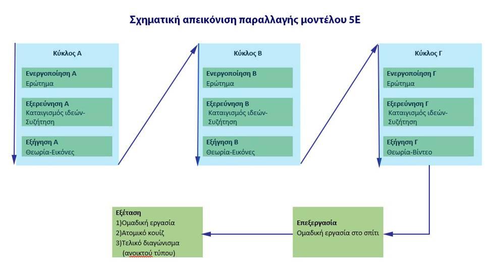 """Σχέδιο μαθήματος για τη """"Μοντέρνα Σύνθεση"""" με το μοντέλο 5Ε"""